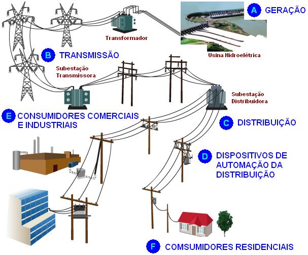 rede-eletrica